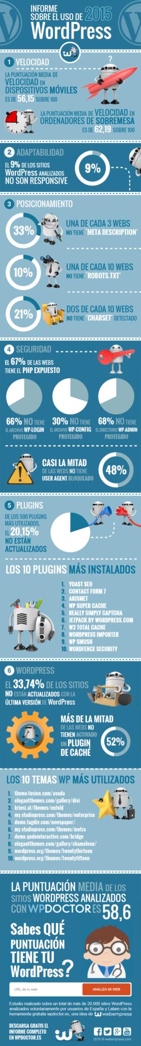 EL-USO-DE-WORDPRESS-2015-Un-estudio-de-Webempresa