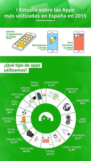 Las aplicaciones más utilizadas por los españoles
